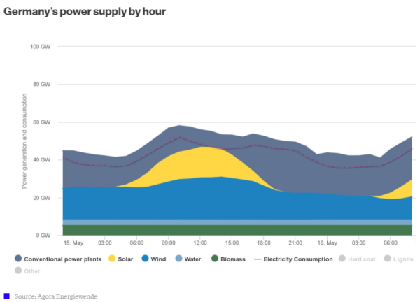 Clean energy surging in Germany graph