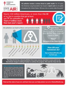 State of the Air infographic by ALA
