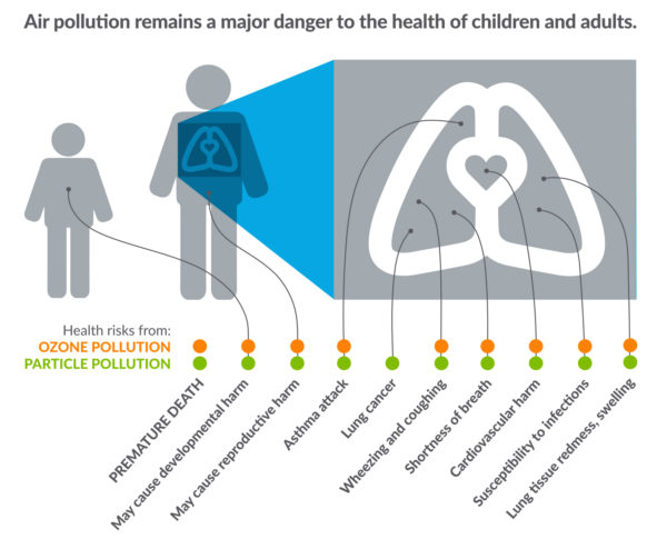 State of the Air report graphic from American Lung Association